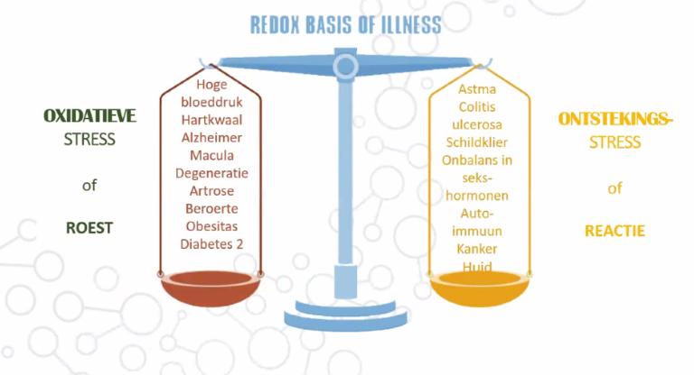 Redox basis of illness
